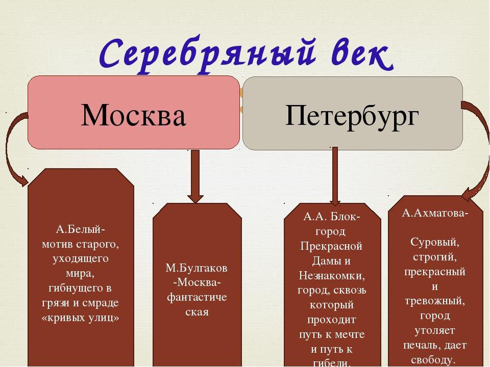Серебряный век Москва Петербург А.Белый- мотив старого, уходящего мира, гибн...
