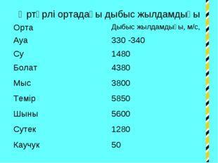 Әртүрлі ортадағы дыбыс жылдамдығы ОртаДыбыс жылдамдығы, м/с, Ауа330 -340 Су
