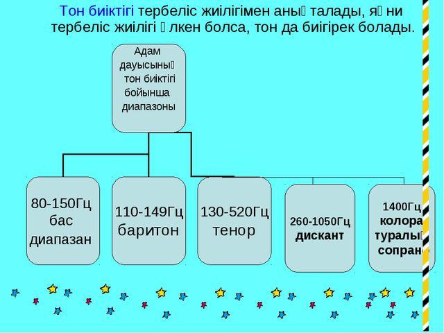 Тон биіктігі тербеліс жиілігімен анықталады, яғни тербеліс жиілігі үлкен бол...