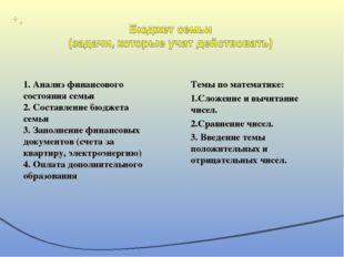 Темы по математике: 1.Сложение и вычитание чисел. 2.Сравнение чисел. 3. Введе