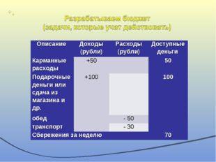 Описание Доходы (рубли)Расходы (рубли)Доступные деньги Карманные расходы