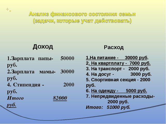 1.На питание - 30000 руб. 2. На квартплату - 7000 руб. 3. На транспорт - 2000...