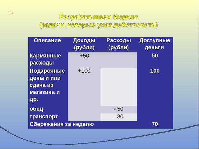 Описание Доходы (рубли)Расходы (рубли)Доступные деньги Карманные расходы...