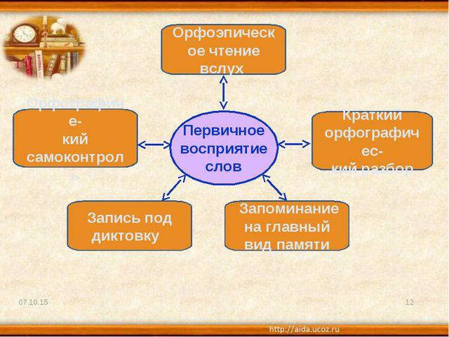 * * Краткий орфографичес- кий разбор Орфоэпическое чтение вслух Первичное вос...