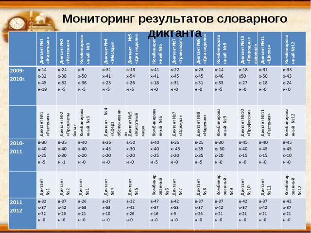 * * Мониторинг результатов словарного диктанта