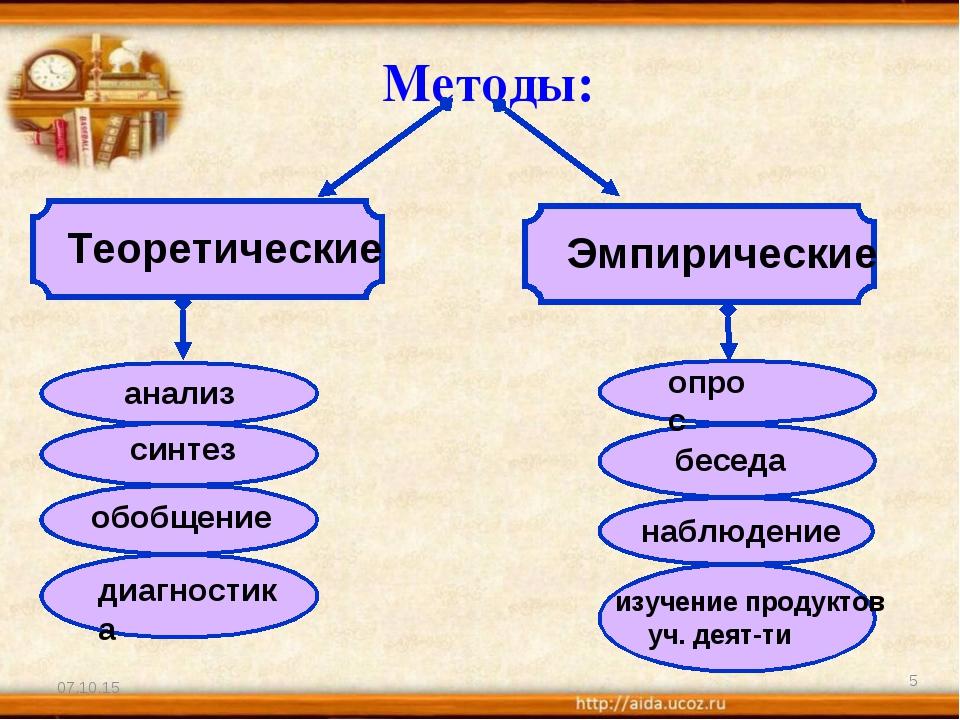 * * Методы: Теоретические Эмпирические анализ синтез обобщение диагностика на...