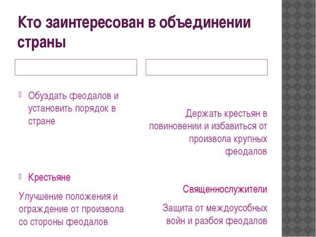 Кто заинтересован в объединении страны горожане Мелкие и средние феодалы Обуз...