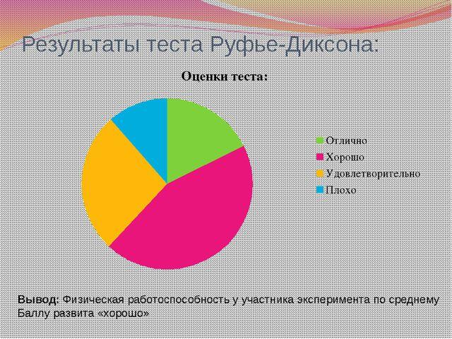 Результаты теста Руфье-Диксона: Вывод: Физическая работоспособность у участни...