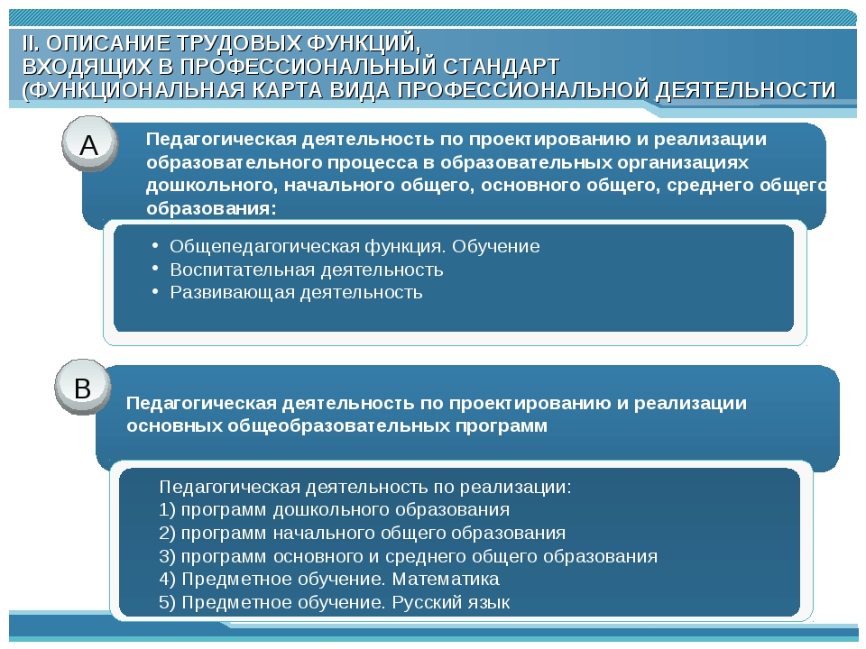 А В Педагогическая деятельность по реализации: 1) программ дошкольного образо...