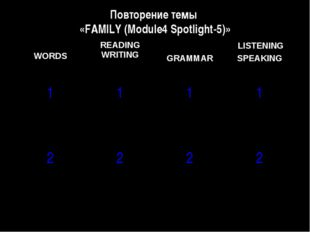 Повторение темы «FAMILY (Module4 Spotlight-5)» WORDS	READING WRITING	 GRAMMAR