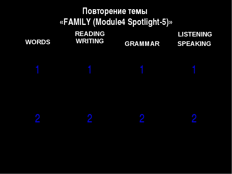 Повторение темы «FAMILY (Module4 Spotlight-5)» WORDS	READING WRITING	 GRAMMAR...