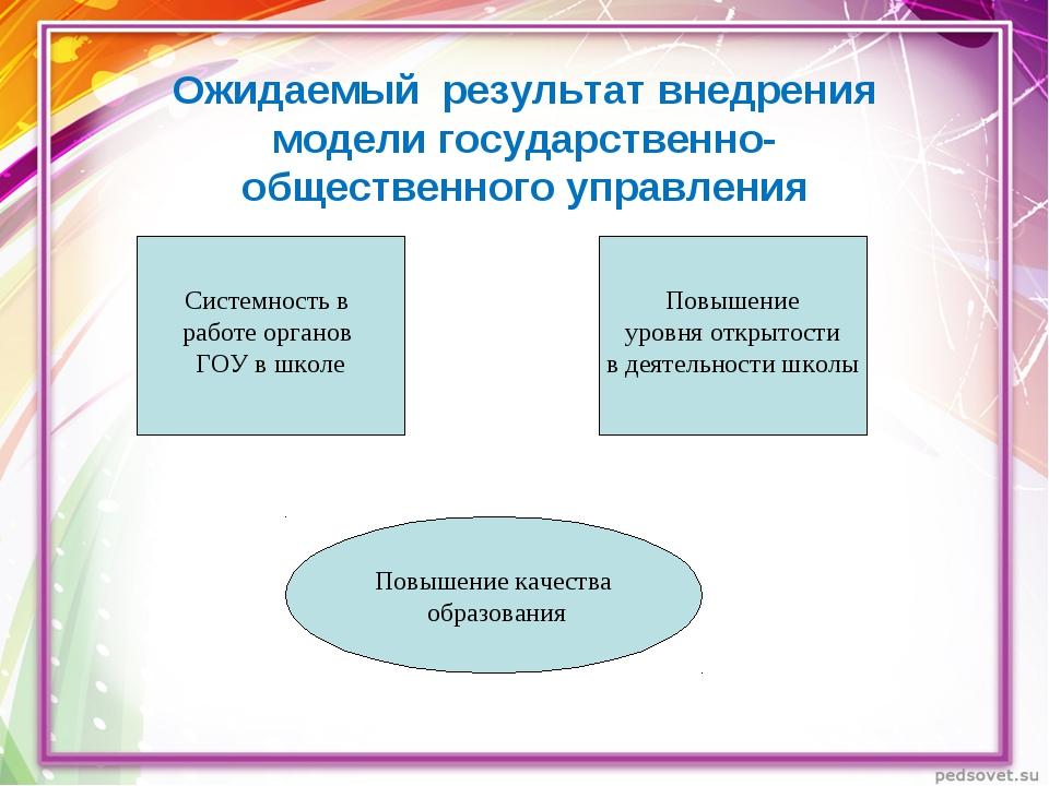 Ожидаемый результат внедрения модели государственно-общественного управления...