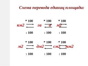 км2 га ам2 * 100 : 100 Схема перевода единиц площади: * 100 : 100 * 100