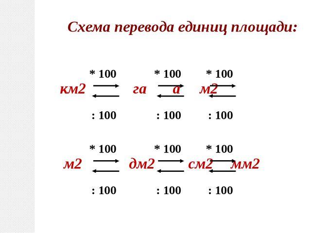 км2 га ам2 * 100 : 100 Схема перевода единиц площади: * 100 : 100 * 100...