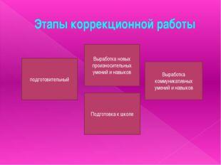 Этапы коррекционной работы подготовительный Выработка новых произносительных
