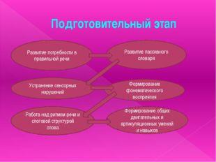 Подготовительный этап Развитие потребности в правильной речи Развитие пассивн