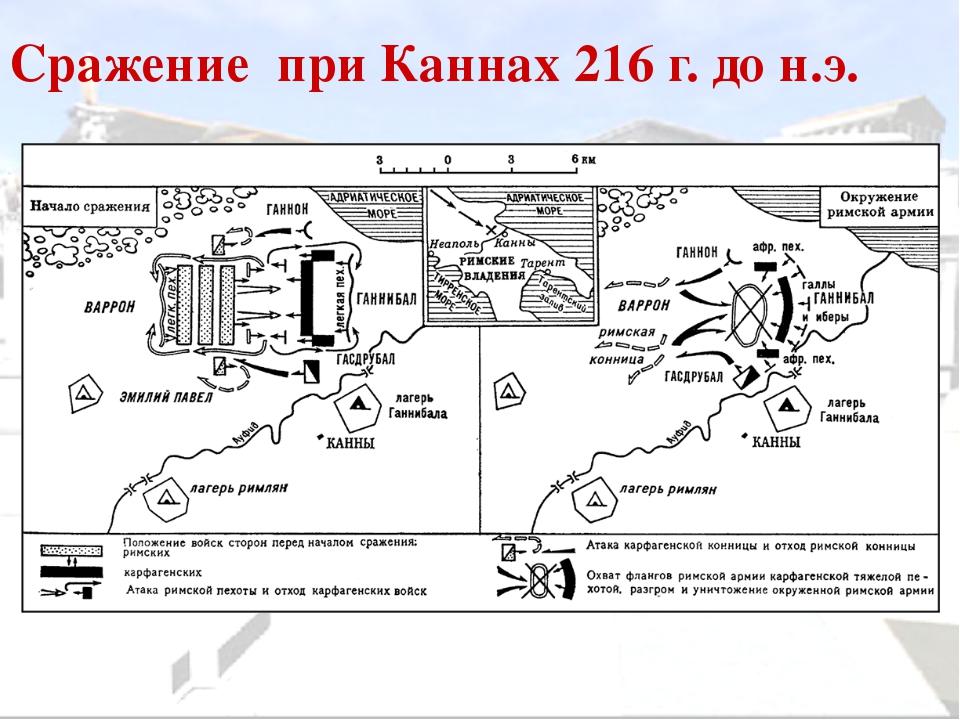 Сражение при Каннах 216 г. до н.э.