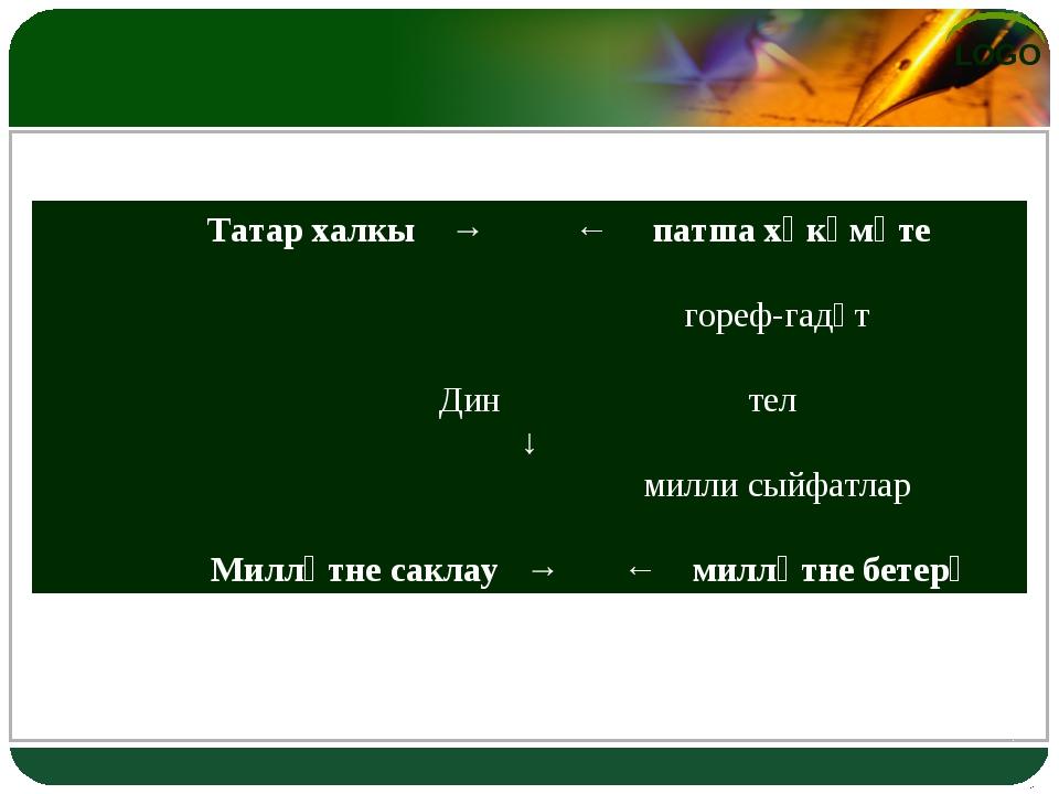 Татар халкы → ← патша хөкүмәте гореф-гадәт Дин тел ↓ милли сыйфатлар Милләтн...