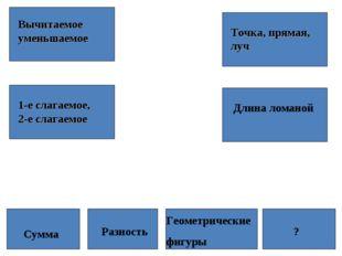 Вычитаемое уменьшаемое 1-е слагаемое, 2-е слагаемое Точка, прямая, луч Длина