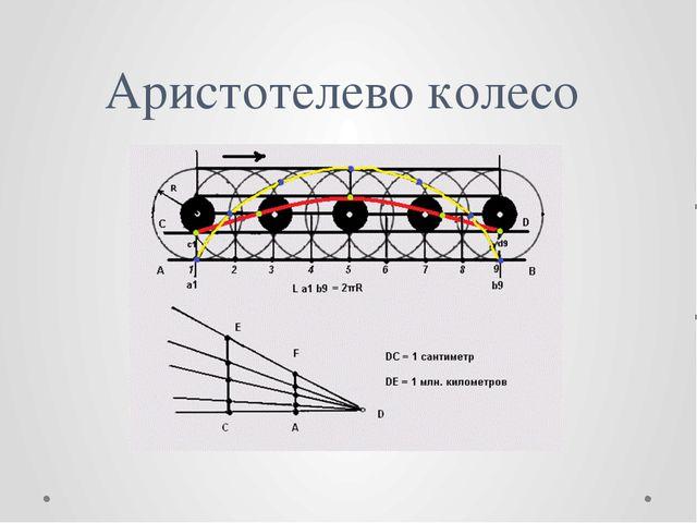 Аристотелево колесо