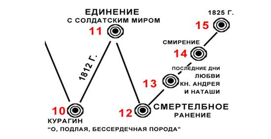 http://dl.dropbox.com/u/15880563/rusliter/literatur/10%20%D0%BA%D0%BB%D0%B0%D1%81%D1%81/bolkonskisl5.jpg
