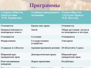 Программы Северное общество (Конституция Н.М. Муравьева) Основные программны