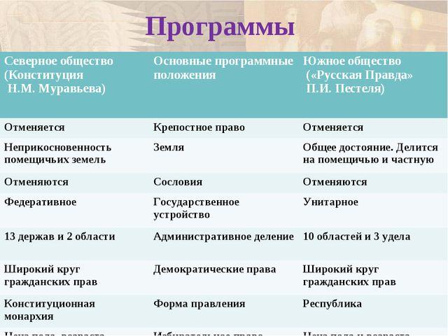 Программы Северное общество (Конституция Н.М. Муравьева) Основные программны...