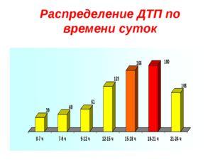 Распределение ДТП по времени суток