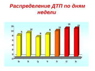 Распределение ДТП по дням недели