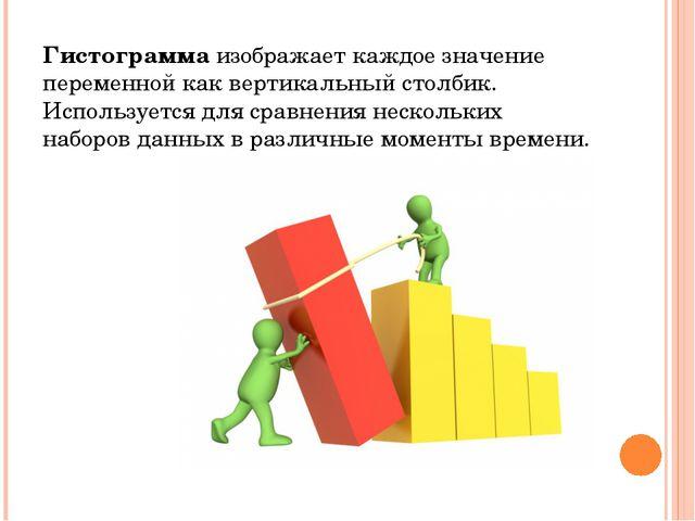 Гистограмма изображает каждое значение переменной как вертикальный столбик. И...