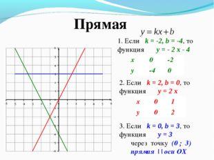 1. Если k = -2, b = -4, то функция y = - 2 x - 4 2. Если k = 2, b = 0, то фун