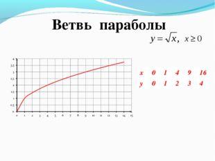Ветвь параболы x014916 y01234
