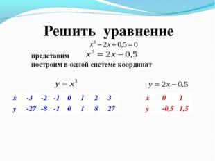 Решить уравнение построим в одной системе координат x-3-2-10123 y-27