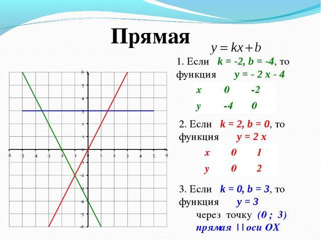 1. Если k = -2, b = -4, то функция y = - 2 x - 4 2. Если k = 2, b = 0, то фун...