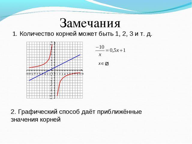 Замечания Количество корней может быть 1, 2, 3 и т. д. 2. Графический способ...