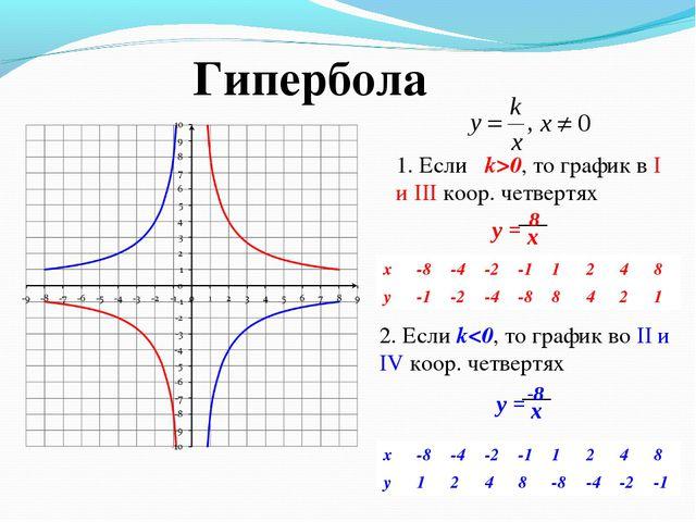 1. Если k>0, то график в I и III коор. четвертях 2. Если k