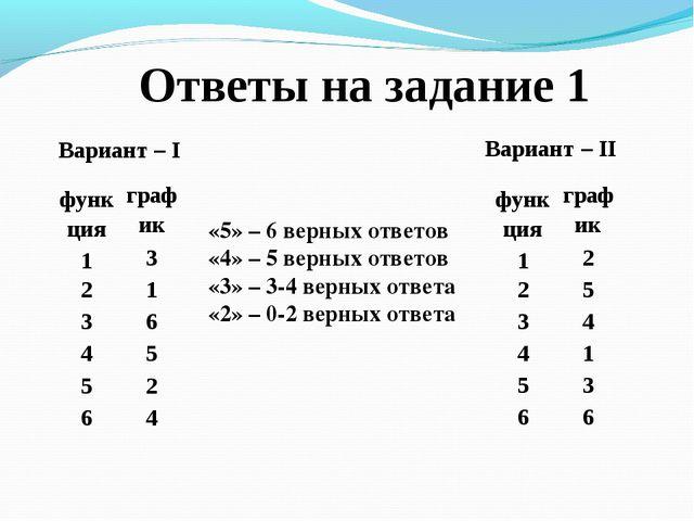 Ответы на задание 1 Вариант – I Вариант – II «5» – 6 верных ответов «4» – 5 в...