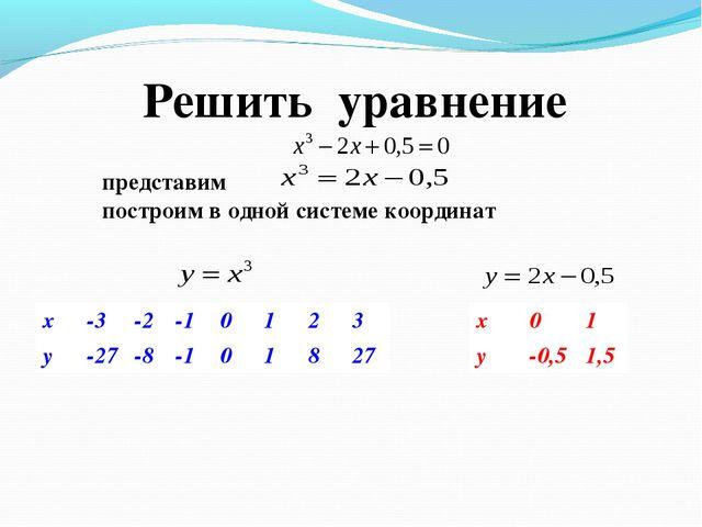 Решить уравнение построим в одной системе координат x-3-2-10123 y-27...