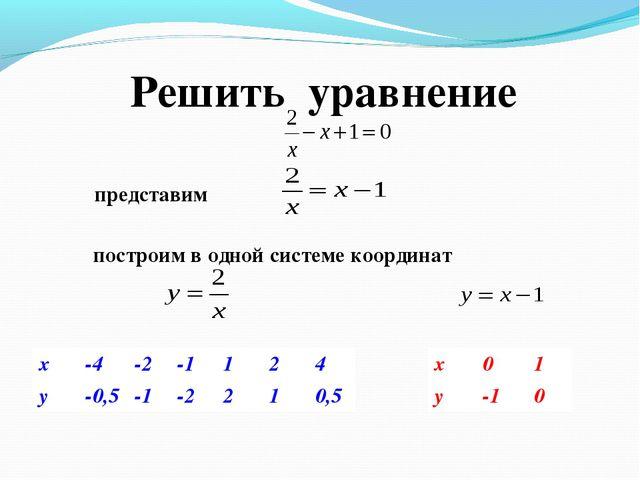 Решить уравнение построим в одной системе координат x-4-2-1124 y-0,5-...