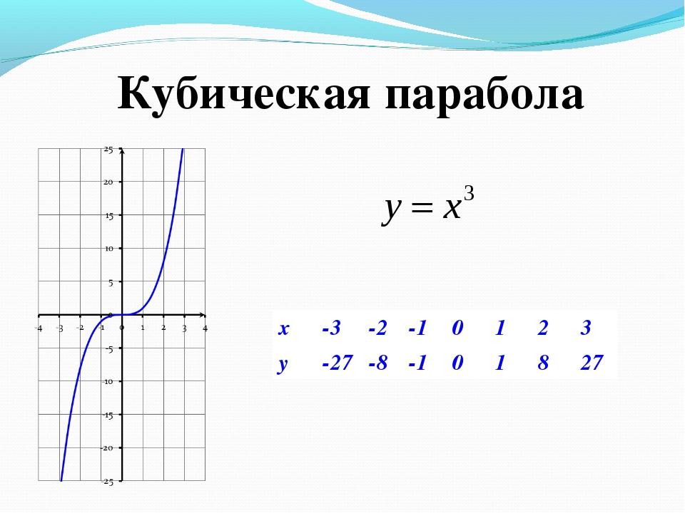 Кубическая парабола x-3-2-10123 y-27-8-101827