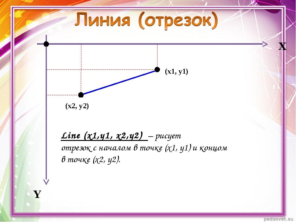 Х Y Line (x1,y1, x2,y2) – рисует отрезок с началом в точке (х1, у1) и концом...