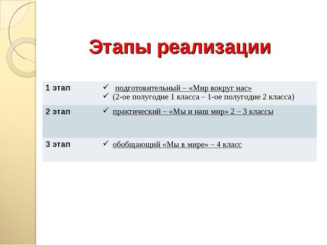 Этапы реализации 1 этап подготовительный – «Мир вокруг нас» (2-ое полугодие...