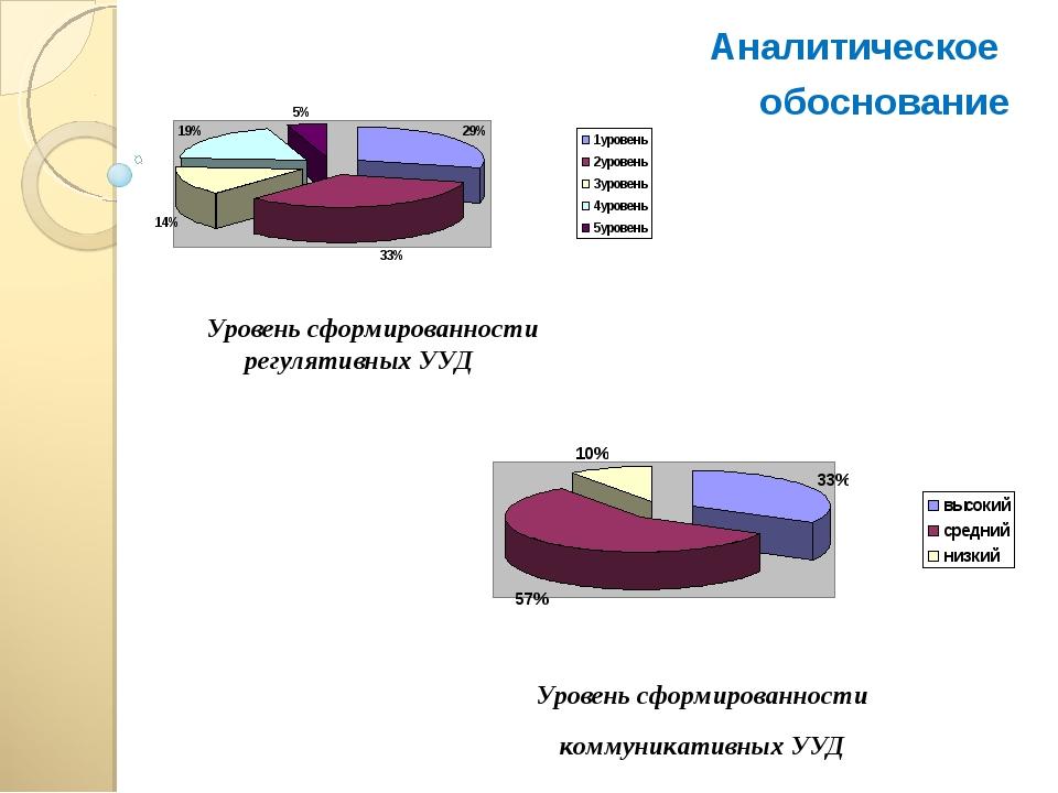 Аналитическое обоснование Уровень сформированности регулятивных УУД Уровень с...