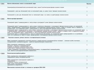 № Критерии оценивания сочинения-рассуждения на лингвистическую тему (С2) С1К
