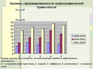 Уровень сформированности орфографической грамотности  Вывод: количество учащ
