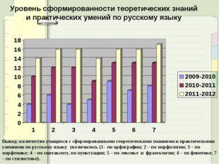 Уровень сформированности теоретических знаний и практических умений по русско