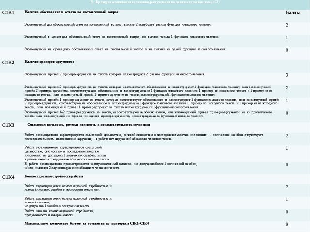 № Критерии оценивания сочинения-рассуждения на лингвистическую тему (С2) С1К...