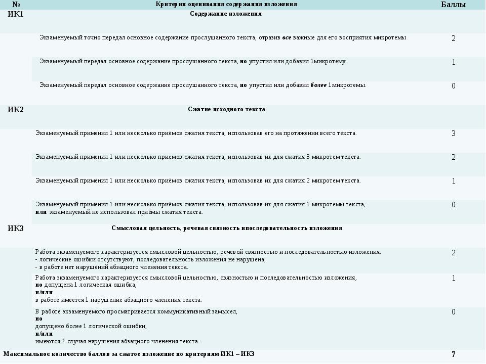 №Критерии оценивания содержания изложенияБаллы ИК1Содержание изложения...