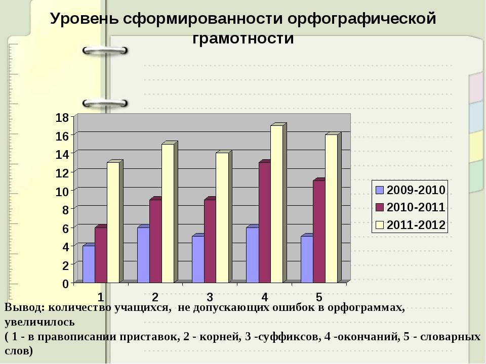Уровень сформированности орфографической грамотности  Вывод: количество учащ...
