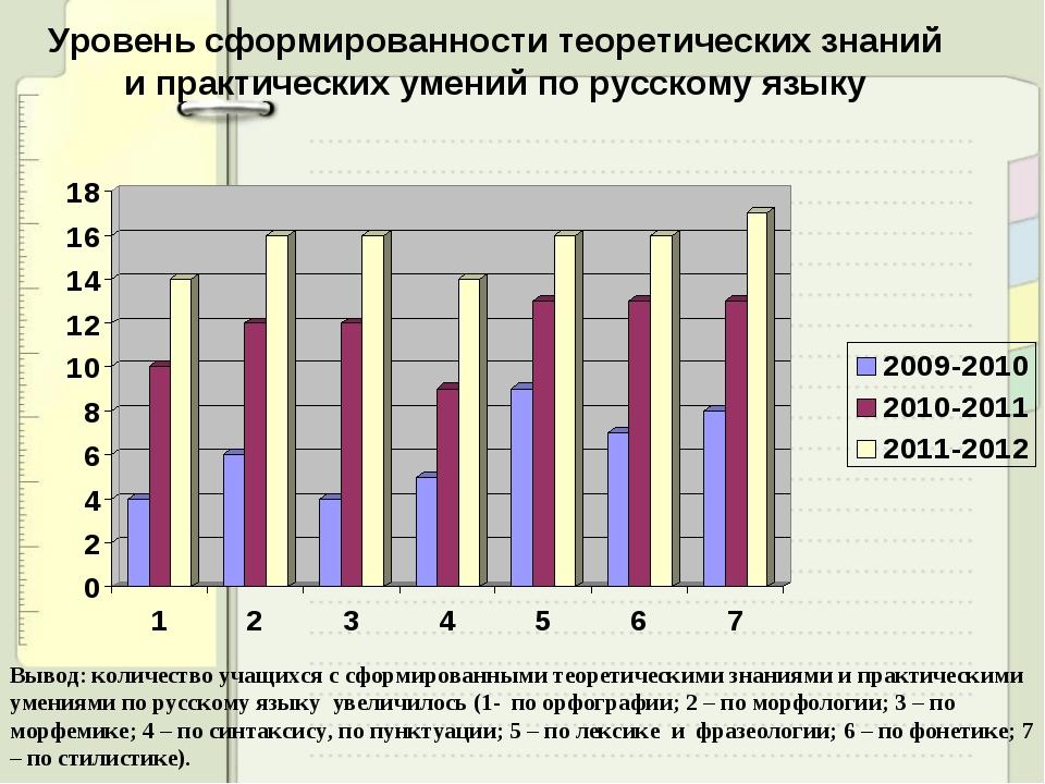 Уровень сформированности теоретических знаний и практических умений по русско...